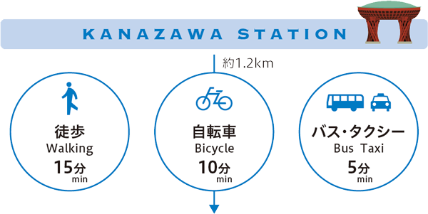 徒歩15分 自転車10分 バス・タクシー5分